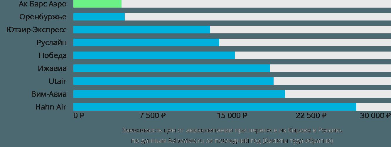 Динамика цен в зависимости от авиакомпании, совершающей перелет из Кирова в Россию