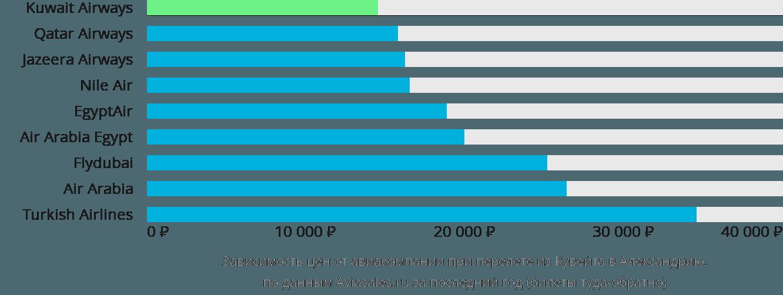Динамика цен в зависимости от авиакомпании, совершающей перелет из Кувейта в Александрию