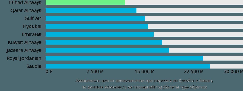 Динамика цен в зависимости от авиакомпании, совершающей перелет из Кувейта в Амман