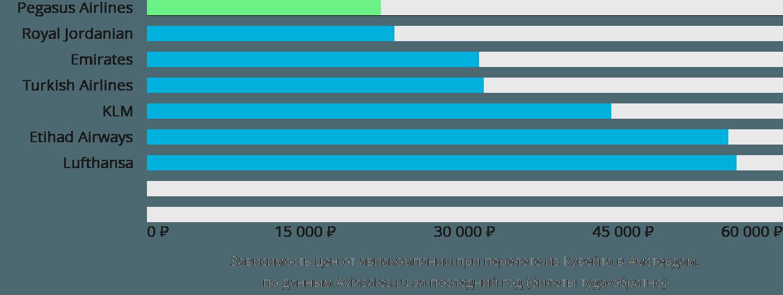Динамика цен в зависимости от авиакомпании, совершающей перелет из Кувейта в Амстердам