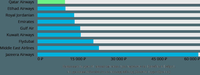 Динамика цен в зависимости от авиакомпании, совершающей перелет из Кувейта в Бейрут