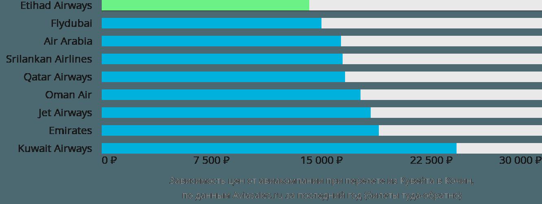 Динамика цен в зависимости от авиакомпании, совершающей перелет из Кувейта в Кочин