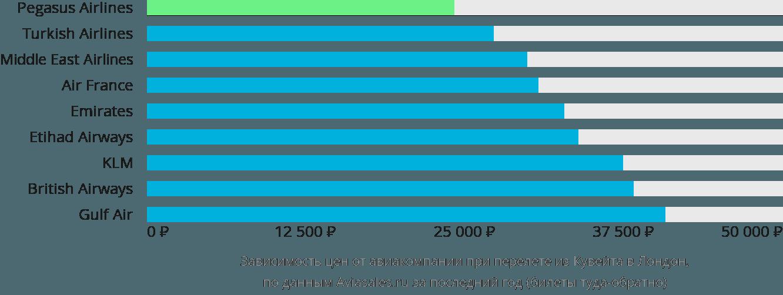 Динамика цен в зависимости от авиакомпании, совершающей перелет из Кувейта в Лондон