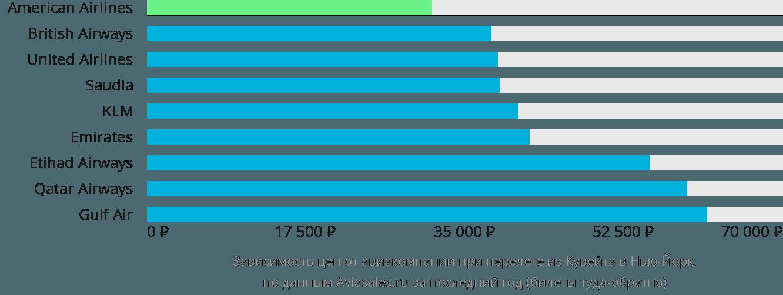 Динамика цен в зависимости от авиакомпании, совершающей перелет из Кувейта в Нью-Йорк