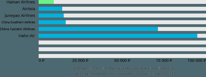 Динамика цен в зависимости от авиакомпании, совершающей перелет из Гуйлиня