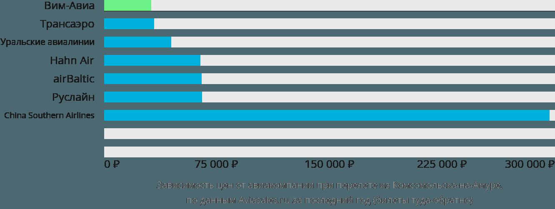 Динамика цен в зависимости от авиакомпании, совершающей перелет из Комсомольска-на-Амуре