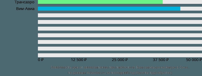 Динамика цен в зависимости от авиакомпании, совершающей перелет из Комсомольска-на-Амуре в Сочи