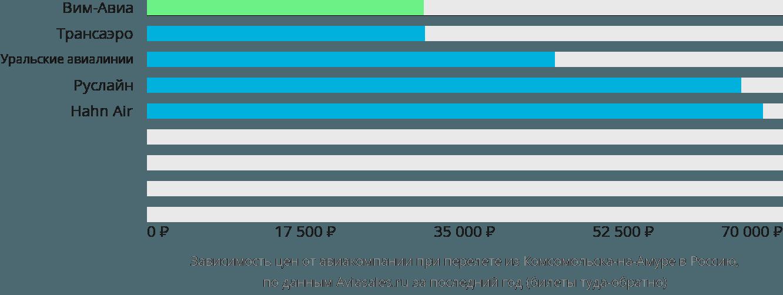 Динамика цен в зависимости от авиакомпании, совершающей перелет из Комсомольска-на-Амуре в Россию