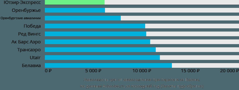 Динамика цен в зависимости от авиакомпании, совершающей перелет из Казани