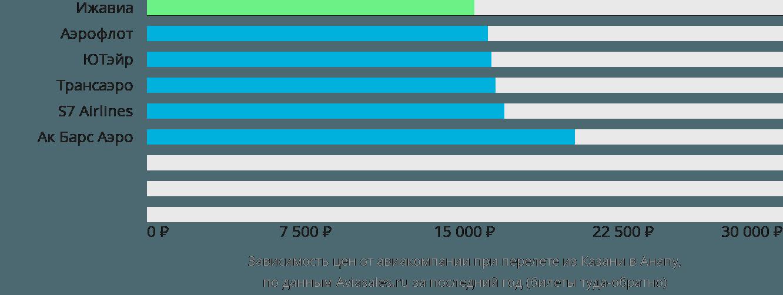 Динамика цен в зависимости от авиакомпании, совершающей перелет из Казани в Анапу