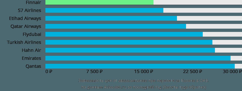 Динамика цен в зависимости от авиакомпании, совершающей перелет из Казани в ОАЭ