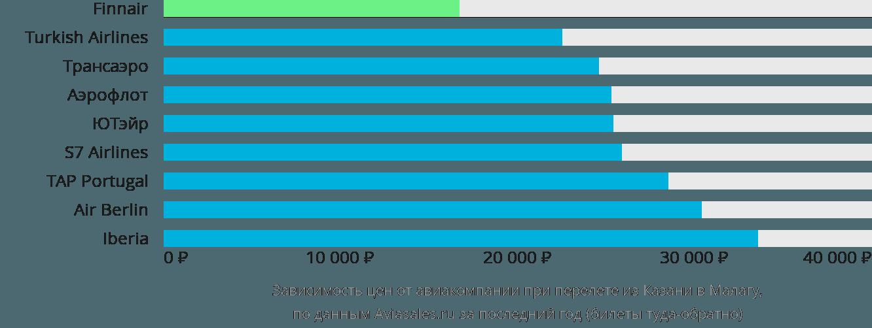 Динамика цен в зависимости от авиакомпании, совершающей перелет из Казани в Малагу