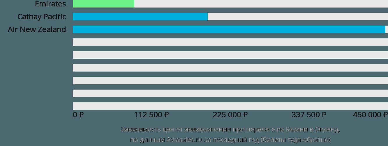 Динамика цен в зависимости от авиакомпании, совершающей перелет из Казани в Окленд