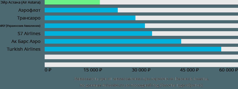 Динамика цен в зависимости от авиакомпании, совершающей перелет из Казани в Алматы