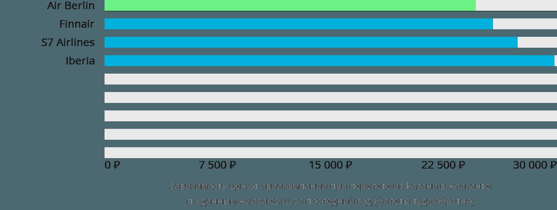 Динамика цен в зависимости от авиакомпании, совершающей перелет из Казани в Аликанте