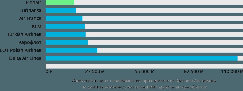 Динамика цен в зависимости от авиакомпании, совершающей перелет из Казани в Амстердам