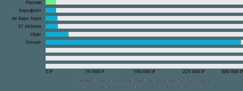 Динамика цен в зависимости от авиакомпании, совершающей перелет из Казани в Армению