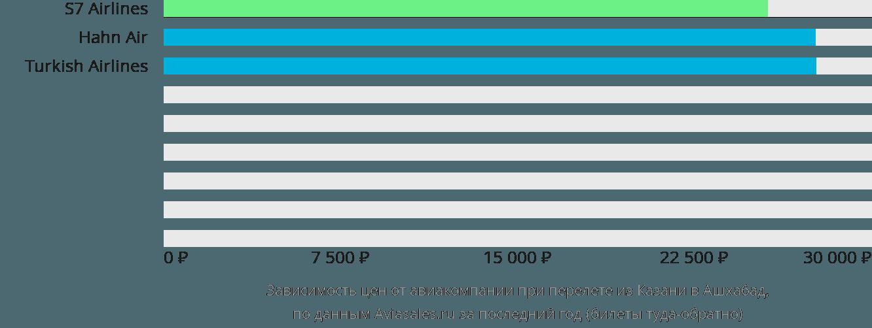 Динамика цен в зависимости от авиакомпании, совершающей перелет из Казани в Ашхабад