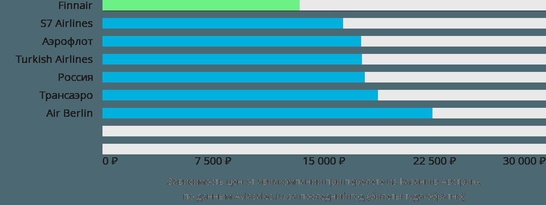 Динамика цен в зависимости от авиакомпании, совершающей перелет из Казани в Австрию