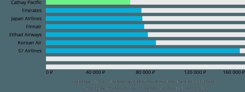 Динамика цен в зависимости от авиакомпании, совершающей перелет из Казани в Австралию