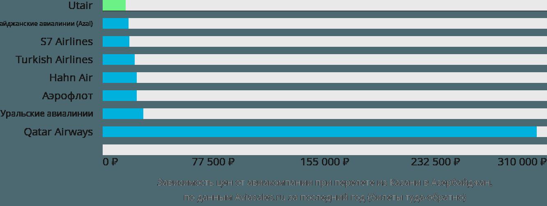 Динамика цен в зависимости от авиакомпании, совершающей перелет из Казани в Азербайджан