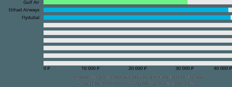 Динамика цен в зависимости от авиакомпании, совершающей перелет из Казани в Манаму