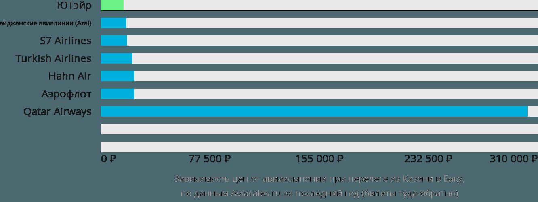 Динамика цен в зависимости от авиакомпании, совершающей перелет из Казани в Баку