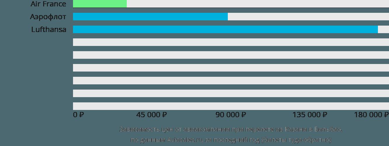 Динамика цен в зависимости от авиакомпании, совершающей перелет из Казани в Бильбао