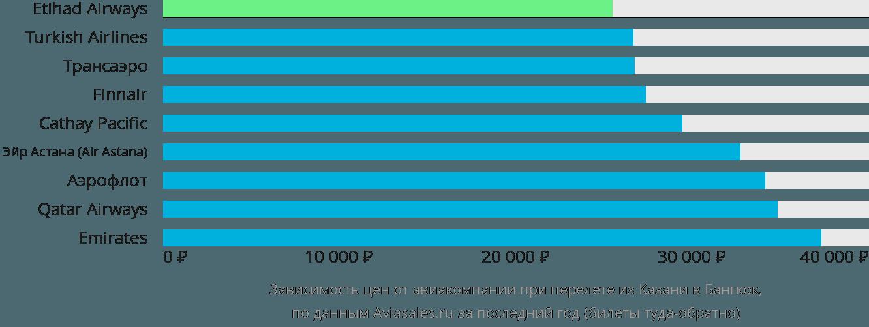 Динамика цен в зависимости от авиакомпании, совершающей перелет из Казани в Бангкок