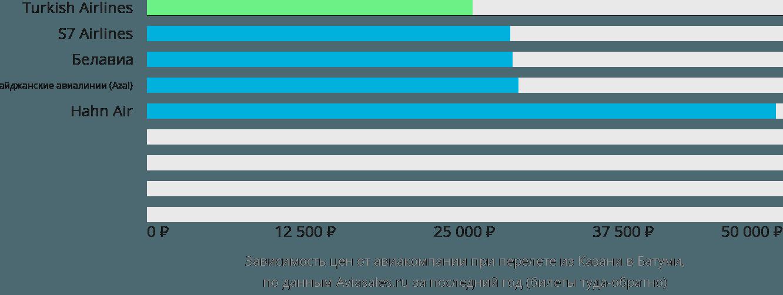 Динамика цен в зависимости от авиакомпании, совершающей перелет из Казани в Батуми