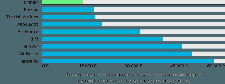 Динамика цен в зависимости от авиакомпании, совершающей перелет из Казани в Швейцарию