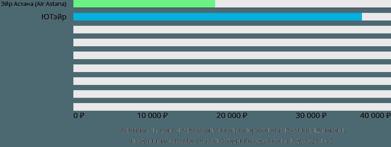 Динамика цен в зависимости от авиакомпании, совершающей перелет из Казани в Шымкент
