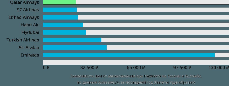 Динамика цен в зависимости от авиакомпании, совершающей перелет из Казани в Коломбо