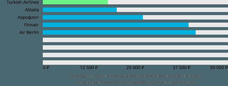 Динамика цен в зависимости от авиакомпании, совершающей перелет из Казани в Катанию