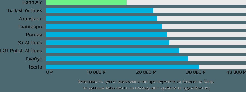 Динамика цен в зависимости от авиакомпании, совершающей перелет из Казани на Кипр