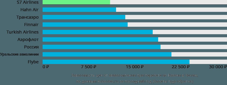 Динамика цен в зависимости от авиакомпании, совершающей перелет из Казани в Чехию