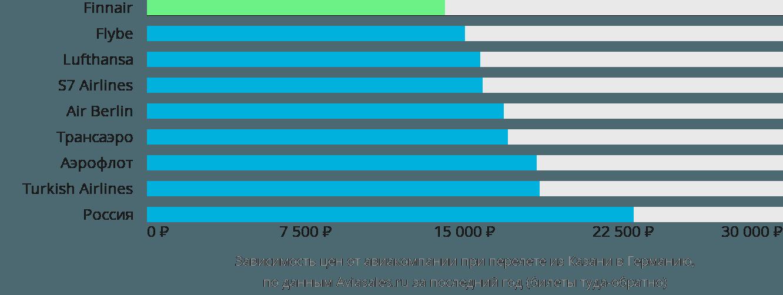 Динамика цен в зависимости от авиакомпании, совершающей перелёт из Казани в Германию