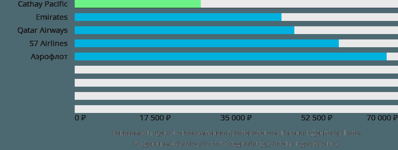 Динамика цен в зависимости от авиакомпании, совершающей перелет из Казани в Денпасар Бали