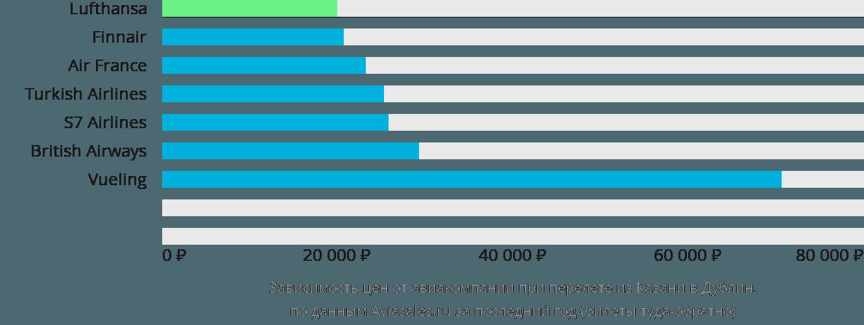 Динамика цен в зависимости от авиакомпании, совершающей перелет из Казани в Дублин
