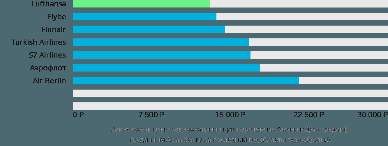 Динамика цен в зависимости от авиакомпании, совершающей перелет из Казани в Дюссельдорф