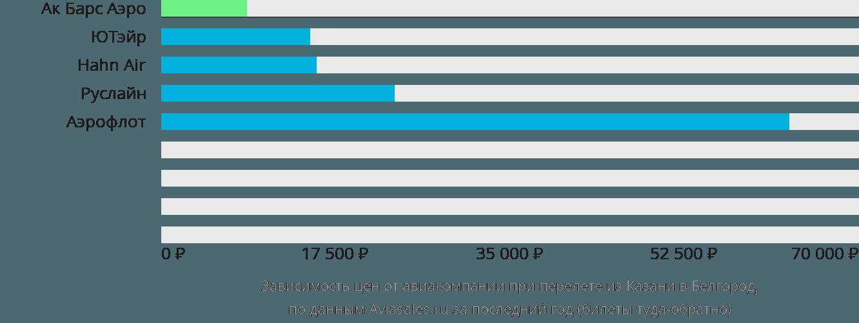 Динамика цен в зависимости от авиакомпании, совершающей перелет из Казани в Белгород