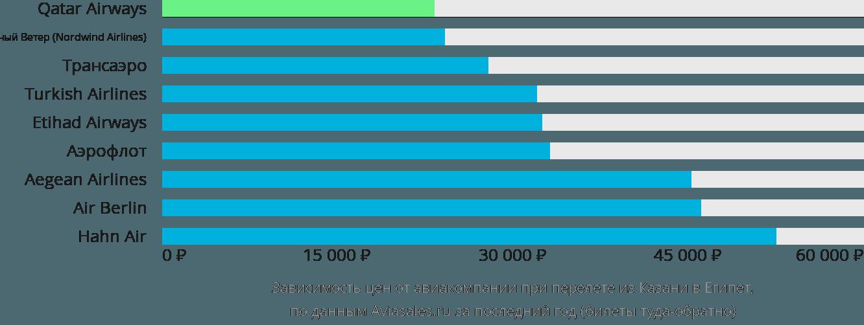 Динамика цен в зависимости от авиакомпании, совершающей перелет из Казани в Египет
