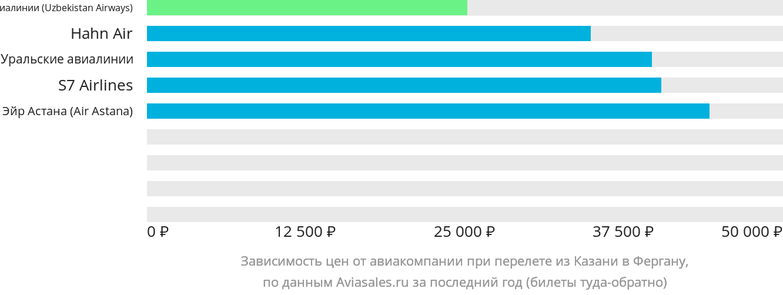 Динамика цен в зависимости от авиакомпании, совершающей перелет из Казани в Фергану