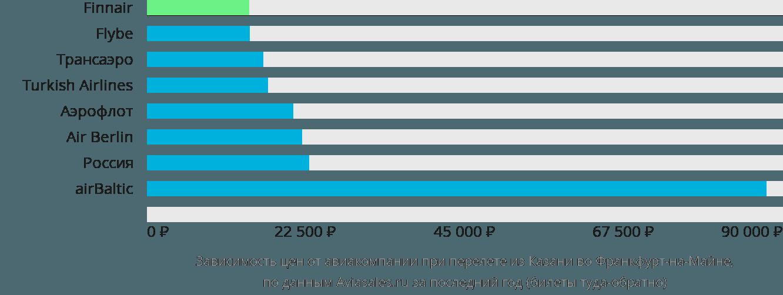 Динамика цен в зависимости от авиакомпании, совершающей перелет из Казани во Франкфурт-на-Майне
