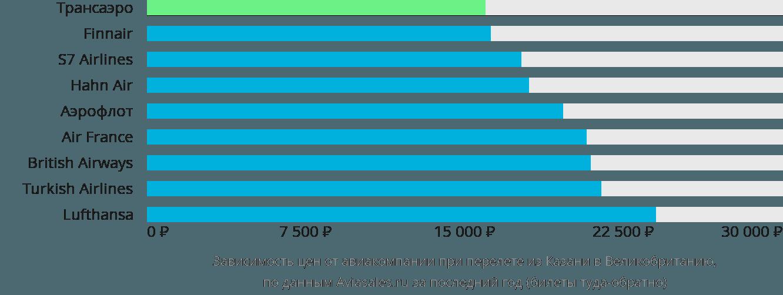 Динамика цен в зависимости от авиакомпании, совершающей перелет из Казани в Великобританию