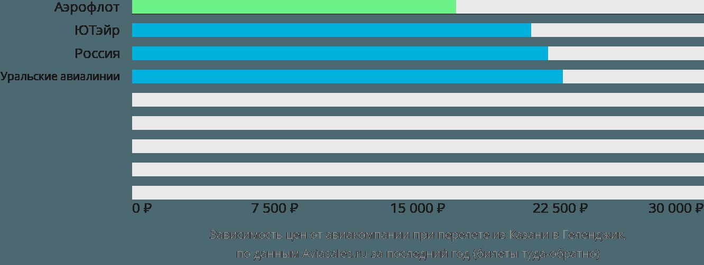 Динамика цен в зависимости от авиакомпании, совершающей перелет из Казани в Геленджик
