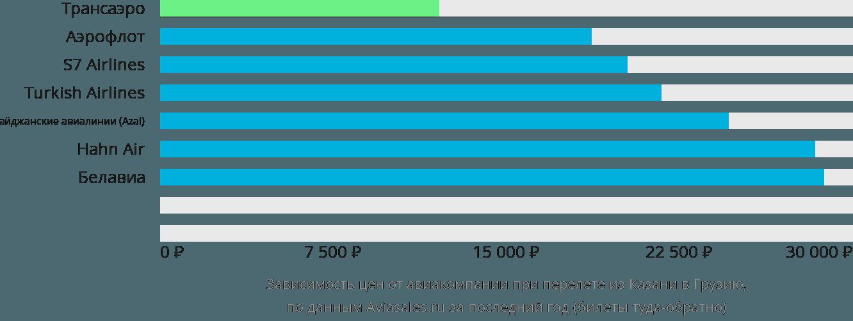 Динамика цен в зависимости от авиакомпании, совершающей перелет из Казани в Грузию