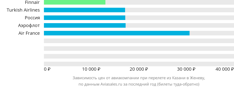 Динамика цен в зависимости от авиакомпании, совершающей перелет из Казани в Женеву