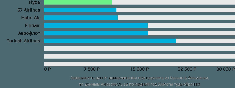 Динамика цен в зависимости от авиакомпании, совершающей перелет из Казани в Хельсинки