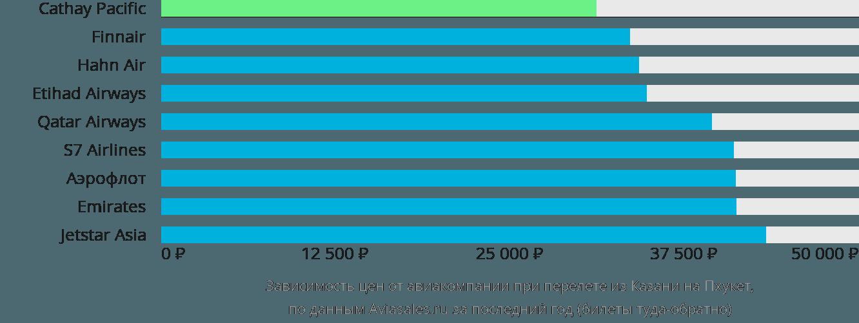 Динамика цен в зависимости от авиакомпании, совершающей перелет из Казани на Пхукет
